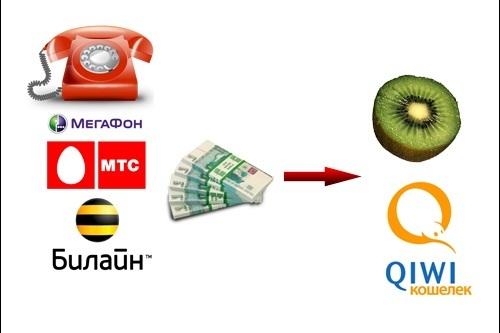 Как перевести на Киви с Билайна, Мегафона, МТС или Теле2